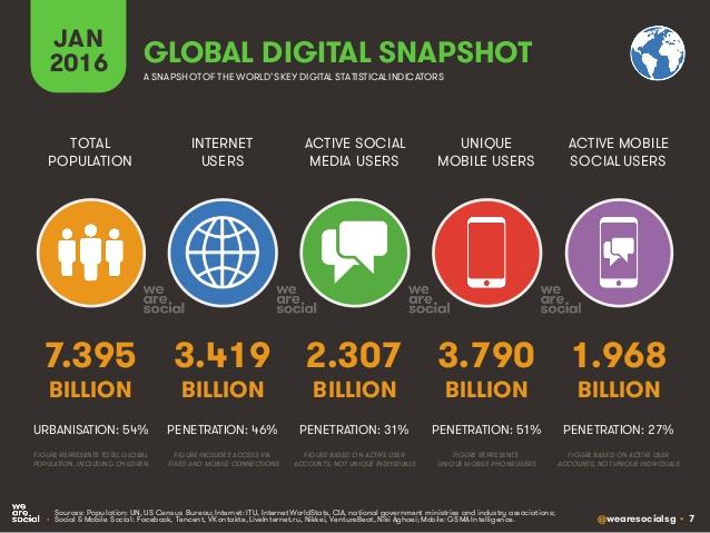 1.1_global digital snapshot_ufficiostampaedigitalPR